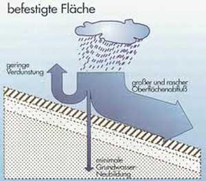 regenwassermanagement_01