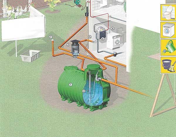 regenwassermanagement_08